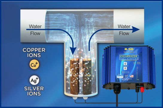 How it works chlorine alternative for pools and spas for Copper silver ionization system swimming pool