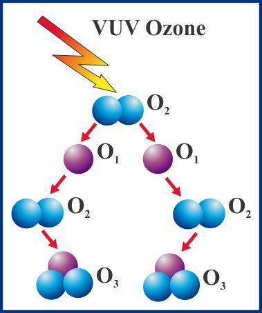 VUV Ozone