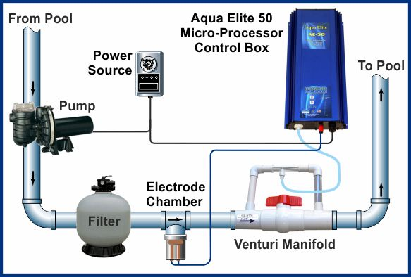 What is the Clearwater Pool System?