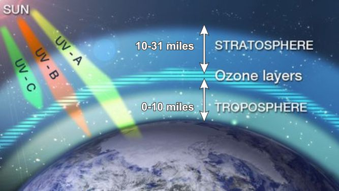 Ozone natural