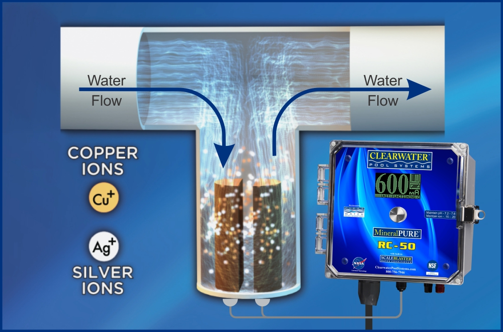 How It Works Chlorine Alternative For Pools And Spas
